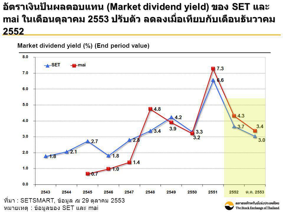 อัตราเงินปันผลตอบแทน (Market dividend yield) ของ SET และ mai ในเดือนตุลาคม 2553 ปรับตัว ลดลงเมื่อเทียบกับเดือนธันวาคม 2552 Market dividend yield (%) (