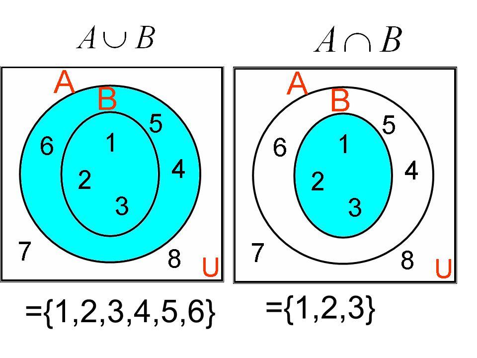 ={1,2,3,4,5,6} ={1,2,3}
