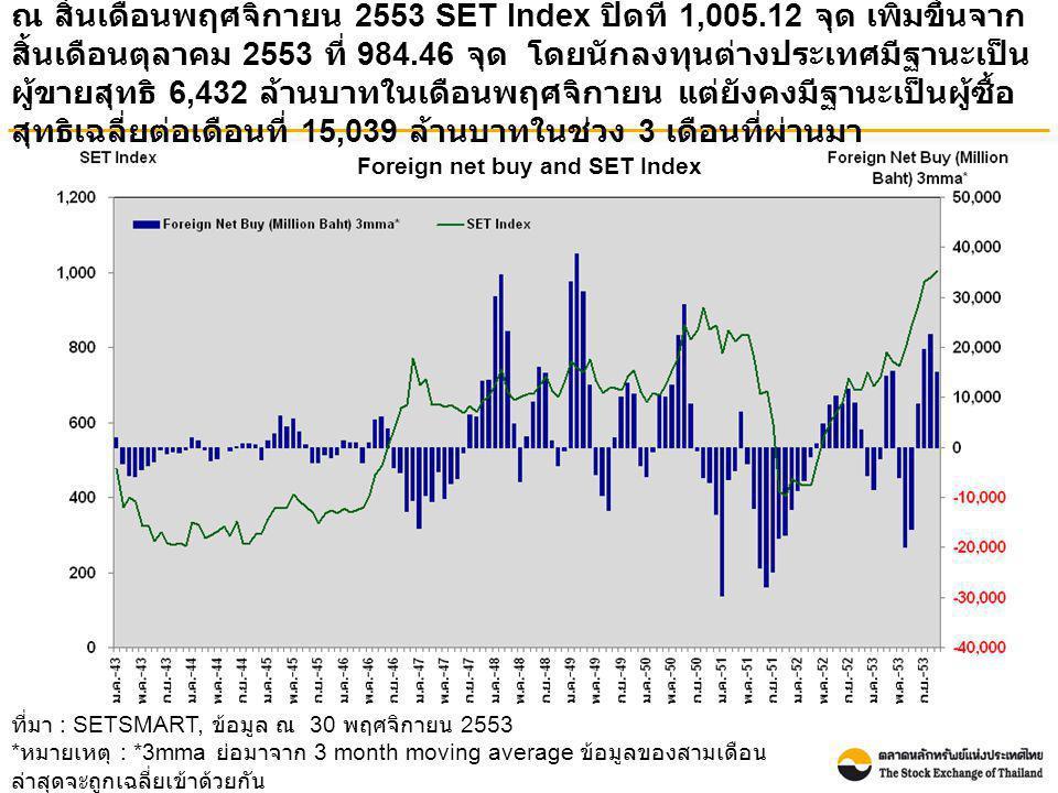 Foreign net buy and SET Index ณ สิ้นเดือนพฤศจิกายน 2553 SET Index ปิดที่ 1,005.12 จุด เพิ่มขึ้นจาก สิ้นเดือนตุลาคม 2553 ที่ 984.46 จุด โดยนักลงทุนต่าง