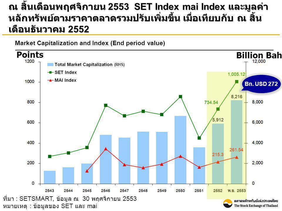 ที่มา : SETSMART, ข้อมูล ณ 30 พฤศจิกายน 2553 หมายเหตุ : ข้อมูลของ SET และ mai ณ สิ้นเดือนพฤศจิกายน 2553 SET Index mai Index และมูลค่า หลักทรัพย์ตามราค