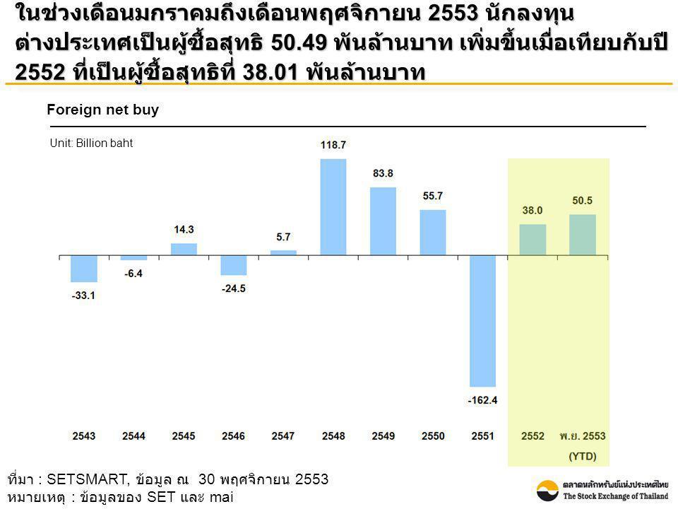 ในช่วงเดือนมกราคมถึงเดือนพฤศจิกายน 2553 นักลงทุน ต่างประเทศเป็นผู้ซื้อสุทธิ 50.49 พันล้านบาท เพิ่มขึ้นเมื่อเทียบกับปี 2552 ที่เป็นผู้ซื้อสุทธิที่ 38.0