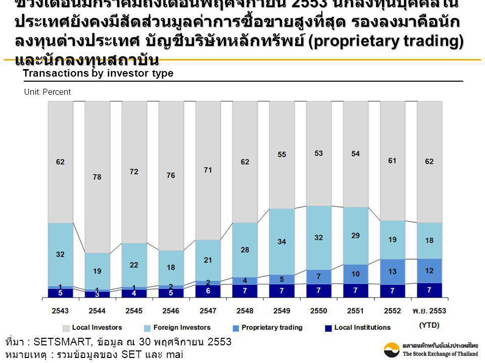 ช่วงเดือนมกราคมถึงเดือนพฤศจิกายน 2553 นักลงทุนบุคคลใน ประเทศยังคงมีสัดส่วนมูลค่าการซื้อขายสูงที่สุด รองลงมาคือนัก ลงทุนต่างประเทศ บัญชีบริษัทหลักทรัพย