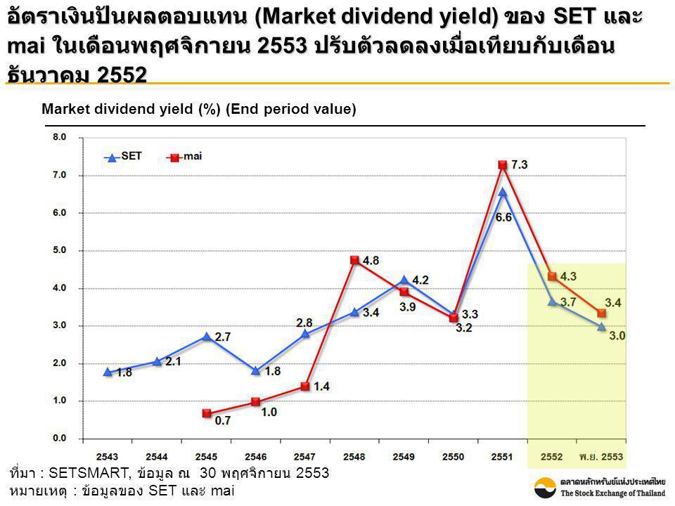อัตราเงินปันผลตอบแทน (Market dividend yield) ของ SET และ mai ในเดือนพฤศจิกายน 2553 ปรับตัวลดลงเมื่อเทียบกับเดือน ธันวาคม 2552 Market dividend yield (%