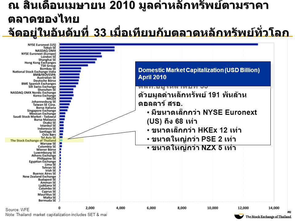 ณ สิ้นเดือนเมษายน 2010 มูลค่าหลักทรัพย์ตามราคา ตลาดของไทย จัดอยู่ในอันดับที่ 33 เมื่อเทียบกับตลาดหลักทรัพย์ทั่วโลก ตลท.
