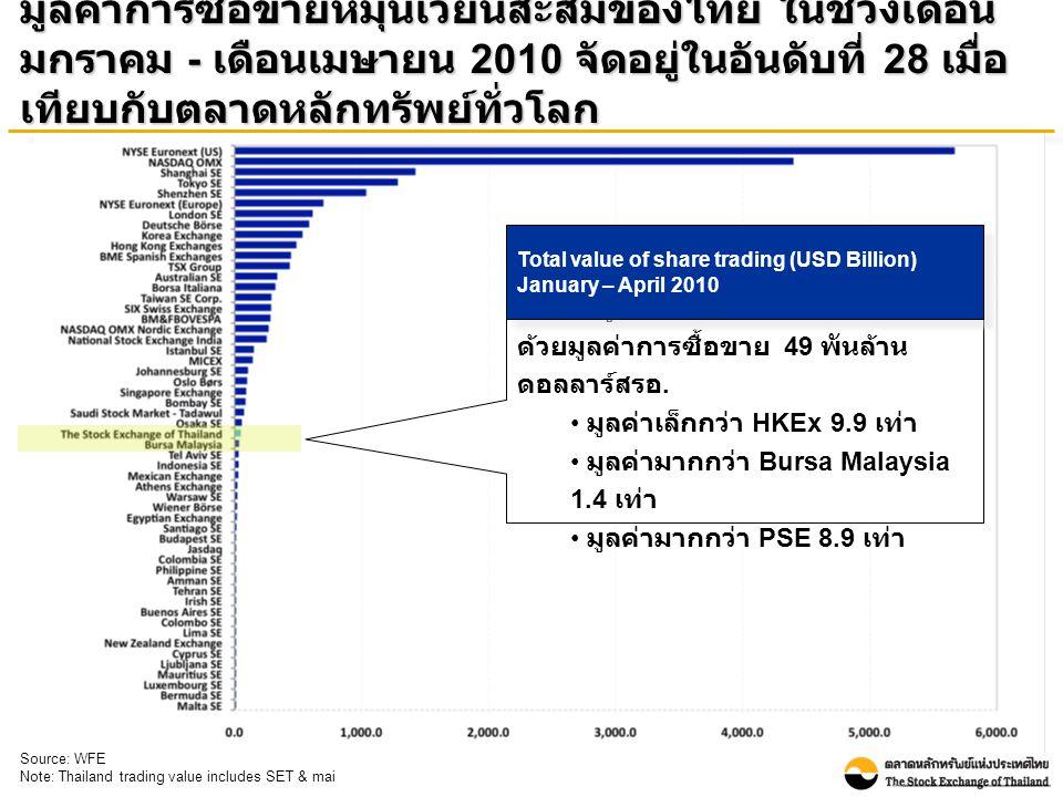 มูลค่าการซื้อขายหมุนเวียนสะสมของไทย ในช่วงเดือน มกราคม - เดือนเมษายน 2010 จัดอยู่ในอันดับที่ 28 เมื่อ เทียบกับตลาดหลักทรัพย์ทั่วโลก Source: WFE Note: Thailand trading value includes SET & mai ตลท.