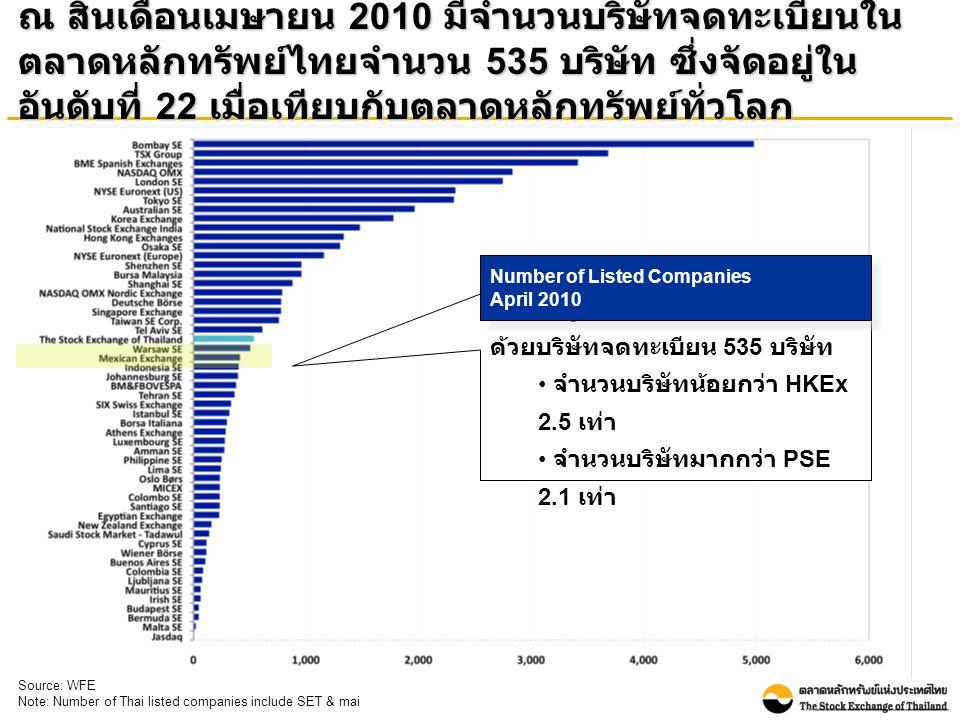 ณ สิ้นเดือนเมษายน 2010 มีจำนวนบริษัทจดทะเบียนใน ตลาดหลักทรัพย์ไทยจำนวน 535 บริษัท ซึ่งจัดอยู่ใน อันดับที่ 22 เมื่อเทียบกับตลาดหลักทรัพย์ทั่วโลก ตลท.