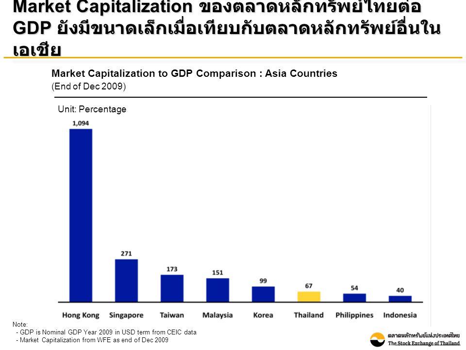 Number of Listed Companies : Asia Countries (As of April 31, 2010) Source: WFE Note: Thai listed companies include both SET & mai จำนวนบริษัทจดทะเบียนในตลาดหลักทรัพย์ไทยยัง ค่อนข้างน้อยกว่าเมื่อเทียบกับประเทศอื่นในเอเชีย