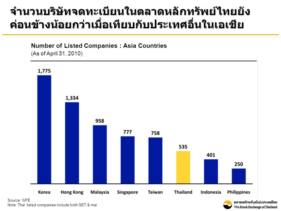 Number of Listed Companies : Asia Countries (As of April 31, 2010) Source: WFE Note: Thai listed companies include both SET & mai จำนวนบริษัทจดทะเบียนในตลาดหลักทรัพย์ไทยยัง ค่อนข้างน้อยกว่าเมื่อเทียบกับประเทศอื่นในเอเชีย