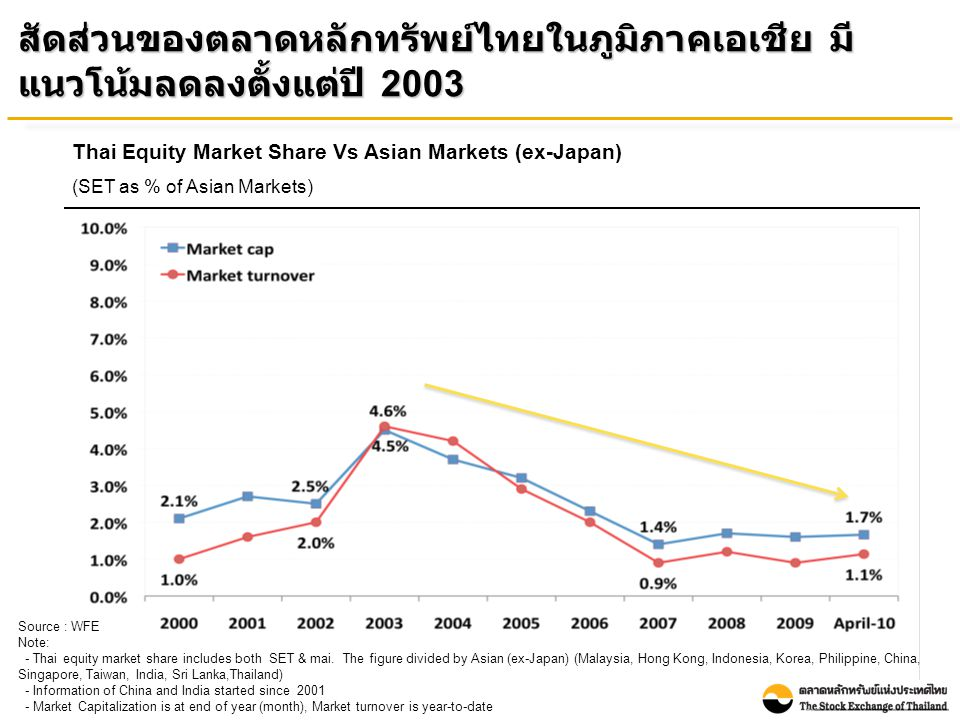 Source: Bloomberg as of 31 May 2010 Note: Performance was measured by the change in the main securities price index and dividends of each market relative to its value at end December 2000 ผลตอบแทนรวมจากการลงทุนในตลาดหลักทรัพย์ไทย ณ สิ้นเดือนพฤษภาคม 2010 เมื่อเทียบกับสิ้นปี 2000 เท่ากับร้อยละ 477 Thailand : 477% Total Return : Selected Asian Countries