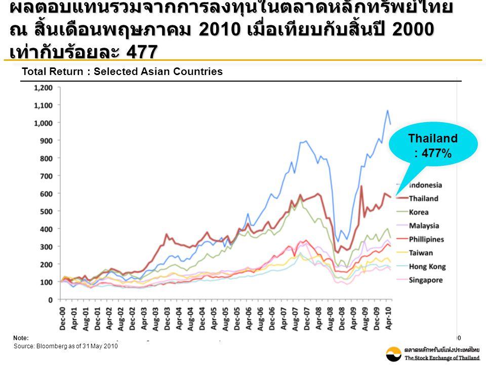 ณ สิ้นพฤษภาคม 2010 ตลาดหลักทรัพย์ไทยมีอัตราส่วน ราคาตลาดต่อกำไรสุทธิอยู่ในระดับต่ำเมื่อเทียบกับ ประเทศอื่นในเอเชีย ขณะที่มีอัตราเงินปันผลตอบแทนสูง Market Yield Unit: Percentage Source: Bloomberg as of 31 May 2010 Note: - Bloomberg recalculated P/E ratio of Taiwan - P/E ratio is Historical P/E (E is from trailing 12M EPS) Historical P/E ratio Unit: Times