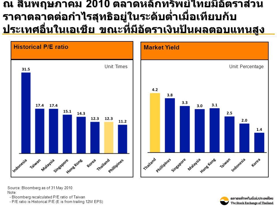 เค้าโครง Thai securities market's presence in Asia Thai securities market's presence in the world