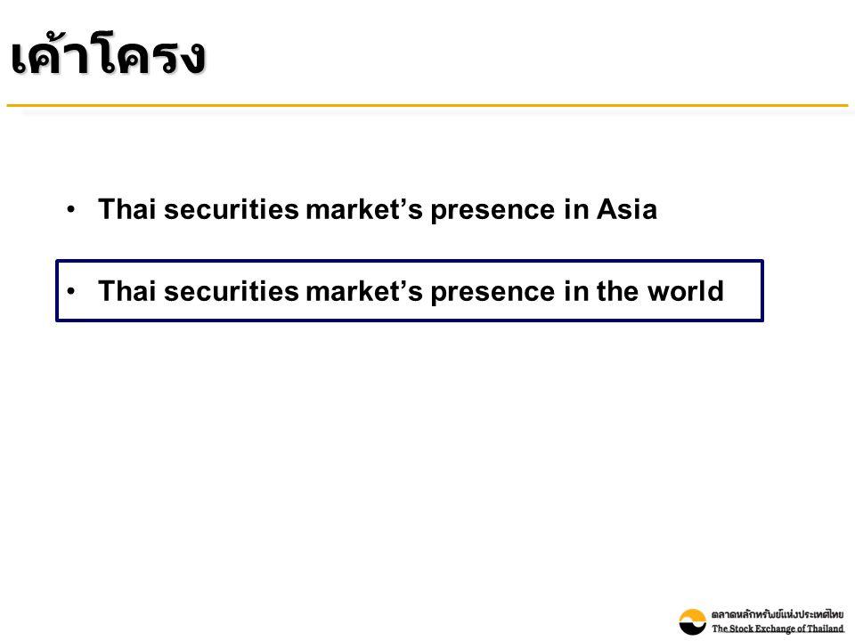 Index Performance of the Thai Stock Market Compared with Other Countries ( between as of 31 December 2009 and 31 May 2010) (% Growth YTD) ณ สิ้นเดือนพฤษภาคม 2010 ดัชนีตลาดหลักทรัพย์ทั่ว โลกส่วนใหญ่ ปรับตัวลดลงจากสิ้นปี 2009 ส่วนดัชนี ตลาดหลักทรัพย์ไทยยังคงปรับตัวเพิ่มขึ้นเล็กน้อย Source : Bloomberg