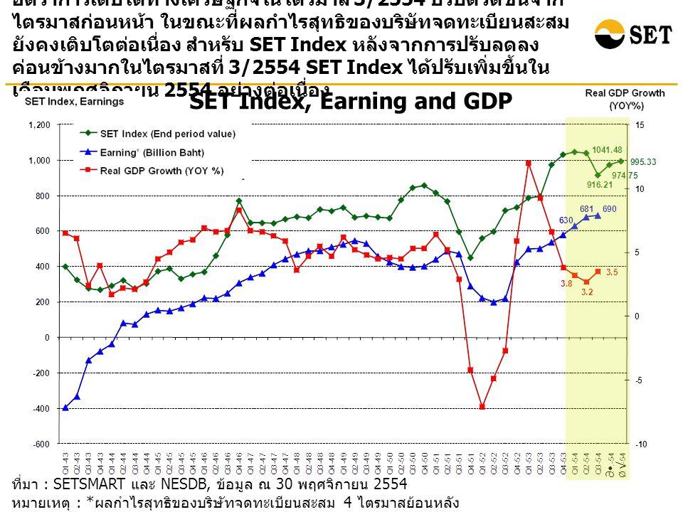ที่มา : SETSMART และ NESDB, ข้อมูล ณ 30 พฤศจิกายน 2554 หมายเหตุ : * ผลกำไรสุทธิของบริษัทจดทะเบียนสะสม 4 ไตรมาสย้อนหลัง ( ไม่รวมกองทุนรวมอสังหาริมทรัพย์ ) SET Index, Earning and GDP อัตราการเติบโตทางเศรษฐกิจในไตรมาส 3/2554 ปรับตัวดีขึ้นจาก ไตรมาสก่อนหน้า ในขณะที่ผลกำไรสุทธิของบริษัทจดทะเบียนสะสม ยังคงเติบโตต่อเนื่อง สำหรับ SET Index หลังจากการปรับลดลง ค่อนข้างมากในไตรมาสที่ 3/2554 SET Index ได้ปรับเพิ่มขึ้นใน เดือนพฤศจิกายน 2554 อย่างต่อเนื่อง