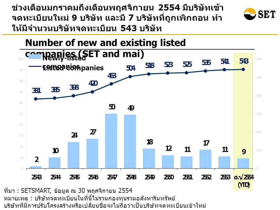 ที่มา : SETSMART, ข้อมูล ณ 30 พฤศจิกายน 2554 หมายเหตุ : บริษัทจดทะเบียนในที่นี้ไม่รวมกองทุนรวมอสังหาริมทรัพย์ บริษัทที่มีการปรับโครงสร้างหรือเปลี่ยนชื่อจะไม่ถือว่าเป็นบริษัทจดทะเบียนเข้าใหม่ ช่วงเดือนมกราคมถึงเดือนพฤศจิกายน 2554 มีบริษัทเข้า จดทะเบียนใหม่ 9 บริษัท และมี 7 บริษัทที่ถูกเพิกถอน ทำ ให้มีจำนวนบริษัทจดทะเบียน 543 บริษัท Number of new and existing listed companies (SET and mai) Newly-listed companies Listed companies
