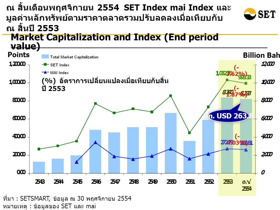 ที่มา : SETSMART, ข้อมูล ณ 30 พฤศจิกายน 2554 หมายเหตุ : ข้อมูลของ SET และ mai ณ สิ้นเดือนพฤศจิกายน 2554 SET Index mai Index และ มูลค่าหลักทรัพย์ตามราคาตลาดรวมปรับลดลงเมื่อเทียบกับ ณ สิ้นปี 2553 Points Billion Baht Market Capitalization and Index (End period value) (%) อัตราการเปลี่ยนแปลงเมื่อเทียบกับสิ้น ปี 2553 (- 3.62%) (- 1.87%) (- 4.03%) Bn.