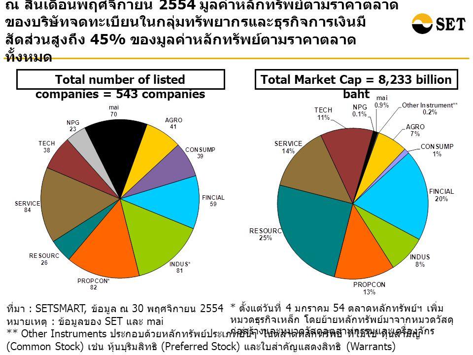 ณ สิ้นเดือนพฤศจิกายน 2554 มูลค่าหลักทรัพย์ตามราคาตลาด ของบริษัทจดทะเบียนในกลุ่มทรัพยากรและธุรกิจการเงินมี สัดส่วนสูงถึง 45% ของมูลค่าหลักทรัพย์ตามราคาตลาด ทั้งหมด ที่มา : SETSMART, ข้อมูล ณ 30 พฤศจิกายน 2554 หมายเหตุ : ข้อมูลของ SET และ mai ** Other Instruments ประกอบด้วยหลักทรัพย์ประเภทอื่นๆ ในตลาดหลักทรัพย์ ที่ไม่ใช่ หุ้นสามัญ (Common Stock) เช่น หุ้นบุริมสิทธิ (Preferred Stock) และใบสำคัญแสดงสิทธิ (Warrants) Total Market Cap = 8,233 billion baht Total number of listed companies = 543 companies * ตั้งแต่วันที่ 4 มกราคม 54 ตลาดหลักทรัพย์ฯ เพิ่ม หมวดธุรกิจเหล็ก โดยย้ายหลักทรัพย์มาจากหมวดวัสดุ ก่อสร้างและหมวดวัสดุอุตสาหกรรมและเครื่องจักร