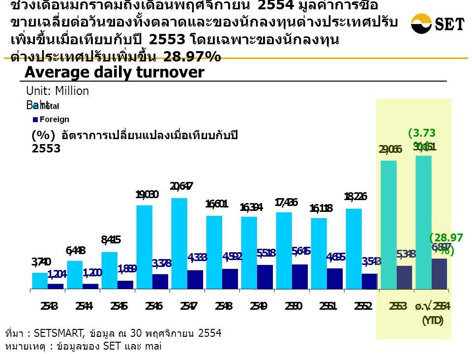 ช่วงเดือนมกราคมถึงเดือนพฤศจิกายน 2554 มูลค่าการซื้อ ขายเฉลี่ยต่อวันของทั้งตลาดและของนักลงทุนต่างประเทศปรับ เพิ่มขึ้นเมื่อเทียบกับปี 2553 โดยเฉพาะของนักลงทุน ต่างประเทศปรับเพิ่มขึ้น 28.97% Average daily turnover Unit: Million Baht ที่มา : SETSMART, ข้อมูล ณ 30 พฤศจิกายน 2554 หมายเหตุ : ข้อมูลของ SET และ mai (%) อัตราการเปลี่ยนแปลงเมื่อเทียบกับปี 2553 (3.73 %) (28.97 %)