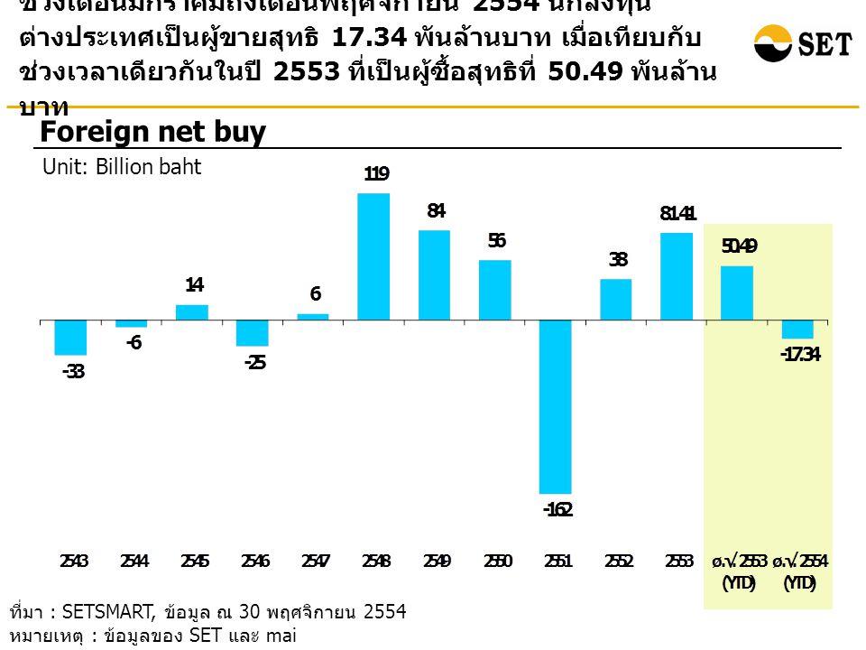 ช่วงเดือนมกราคมถึงเดือนพฤศจิกายน 2554 นักลงทุน ต่างประเทศเป็นผู้ขายสุทธิ 17.34 พันล้านบาท เมื่อเทียบกับ ช่วงเวลาเดียวกันในปี 2553 ที่เป็นผู้ซื้อสุทธิที่ 50.49 พันล้าน บาท Foreign net buy Unit: Billion baht ที่มา : SETSMART, ข้อมูล ณ 30 พฤศจิกายน 2554 หมายเหตุ : ข้อมูลของ SET และ mai