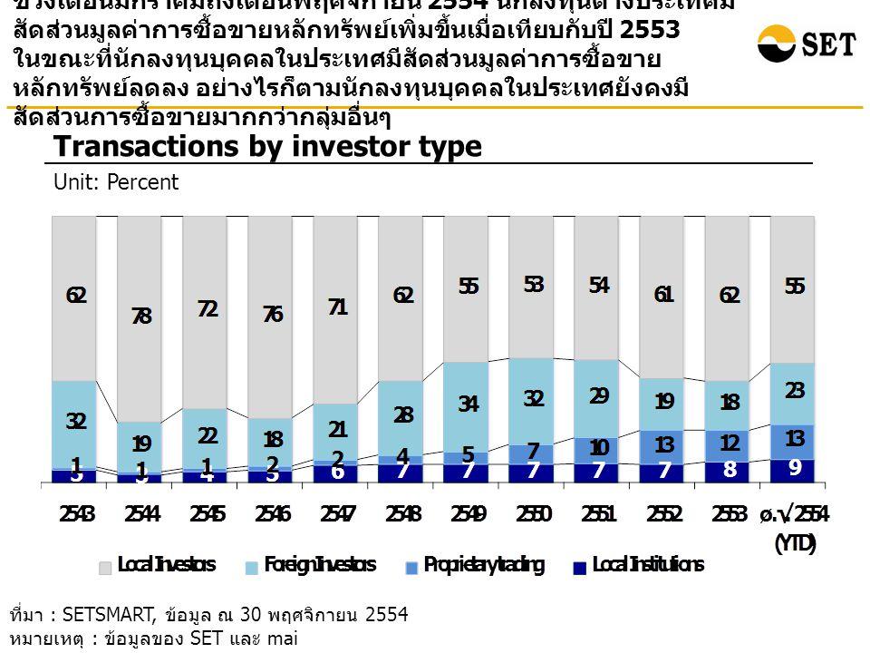 ช่วงเดือนมกราคมถึงเดือนพฤศจิกายน 2554 นักลงทุนต่างประเทศมี สัดส่วนมูลค่าการซื้อขายหลักทรัพย์เพิ่มขึ้นเมื่อเทียบกับปี 2553 ในขณะที่นักลงทุนบุคคลในประเทศมีสัดส่วนมูลค่าการซื้อขาย หลักทรัพย์ลดลง อย่างไรก็ตามนักลงทุนบุคคลในประเทศยังคงมี สัดส่วนการซื้อขายมากกว่ากลุ่มอื่นๆ Transactions by investor type Unit: Percent ที่มา : SETSMART, ข้อมูล ณ 30 พฤศจิกายน 2554 หมายเหตุ : ข้อมูลของ SET และ mai