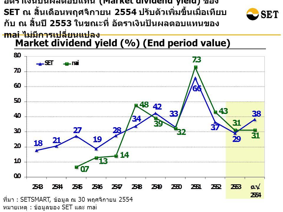 อัตราเงินปันผลตอบแทน (Market dividend yield) ของ SET ณ สิ้นเดือนพฤศจิกายน 2554 ปรับตัวเพิ่มขึ้นเมื่อเทียบ กับ ณ สิ้นปี 2553 ในขณะที่ อัตราเงินปันผลตอบแทนของ mai ไม่มีการเปลี่ยนแปลง Market dividend yield (%) (End period value) ที่มา : SETSMART, ข้อมูล ณ 30 พฤศจิกายน 2554 หมายเหตุ : ข้อมูลของ SET และ mai