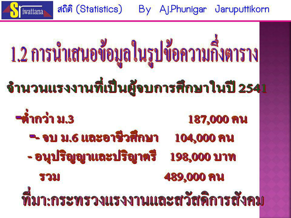 1.1 การนำเสนอข้อมูลในรูปข้อความ นำเสนอข้อมูลที่เป็นตัวเลขมาเสนอเป็นส่วนหนึ่งของข้อความ จะพบในหนังสือพิมพ์ รายการวิทยุ โทรทัศน์ สถิติ (Statistics) By Aj.Phunigar Jaruputtikorn