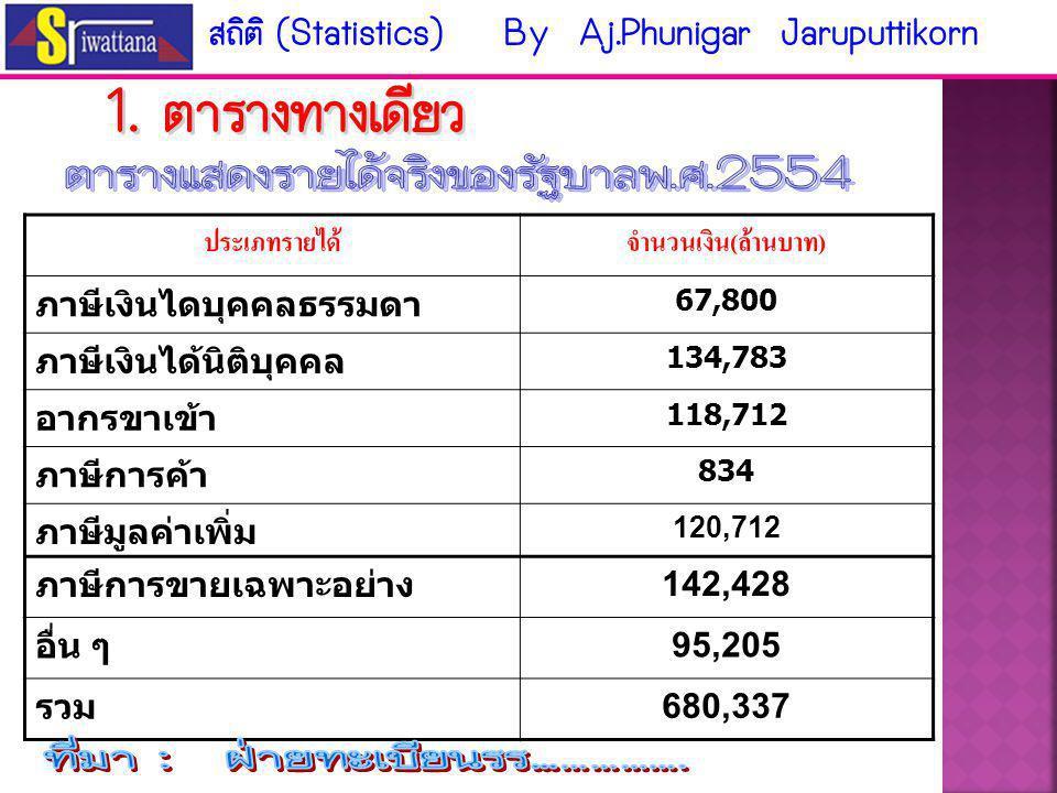 นิยมใช้กันมาก เช่น 1. ตาราง ทางเดียว 2. ตาราง สองทาง 3. ตาราง หลายทาง สถิติ (Statistics) By Aj.Phunigar Jaruputtikorn