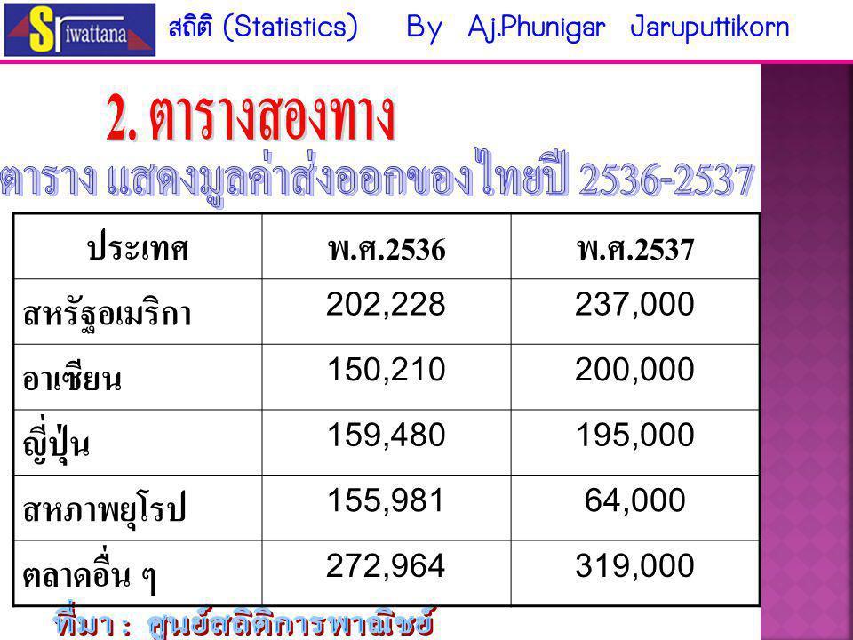 ประเภทรายได้จำนวนเงิน ( ล้านบาท ) ภาษีเงินไดบุคคลธรรมดา 67,800 ภาษีเงินได้นิติบุคคล 134,783 อากรขาเข้า 118,712 ภาษีการค้า 834 ภาษีมูลค่าเพิ่ม 120,712 ภาษีการขายเฉพาะอย่าง 142,428 อื่น ๆ 95,205 รวม 680,337 สถิติ (Statistics) By Aj.Phunigar Jaruputtikorn