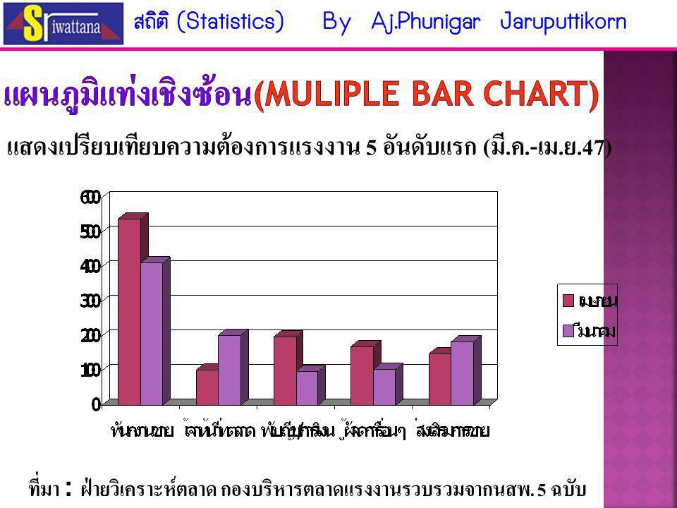  แผนภูมิแท่งเชิงเดียว (Simple bar chart) ใช้แสดงการเปรียบ ลักษณะของข้อมูลของ ข้อมูลที่น่าสนใจเพียง ข้อมูลเดียว แสดงการการเปรียบเทียบยอดเงินฝาก เงินออมทรัพย์ตั้งแต่ปี 2532-2537 ที่มา : รายงานกิจการปี 2537 สหกรณ์ออมทรัพย์ สถิติ (Statistics) By Aj.Phunigar Jaruputtikorn