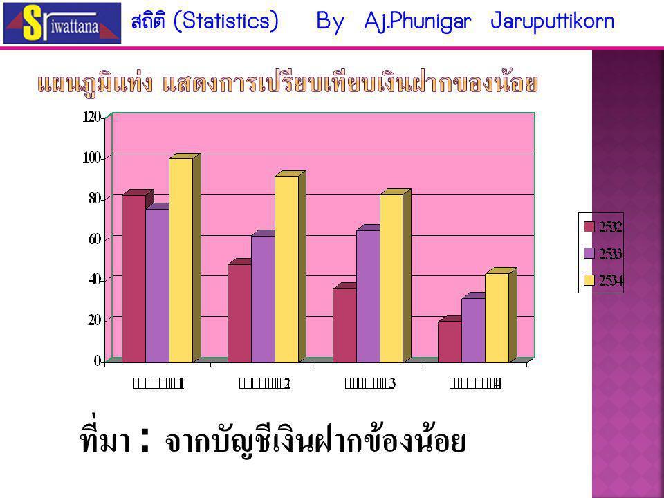 แสดงเปรียบเทียบความต้องการแรงงาน 5 อันดับแรก ( มี. ค.- เม. ย.47) ที่มา : ฝ่ายวิเคราะห์ตลาด กองบริหารตลาดแรงงานรวบรวมจากนสพ. 5 ฉบับ สถิติ (Statistics)