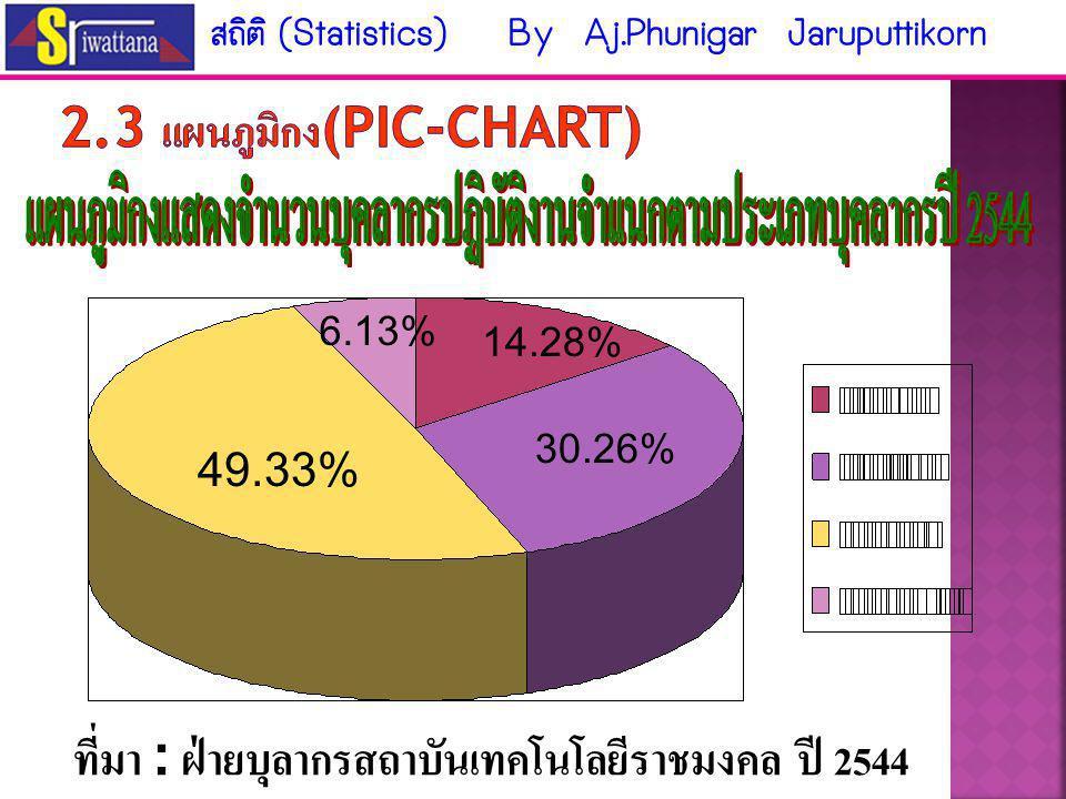 ที่มา : จากบัญชีเงินฝากข้องน้อย สถิติ (Statistics) By Aj.Phunigar Jaruputtikorn