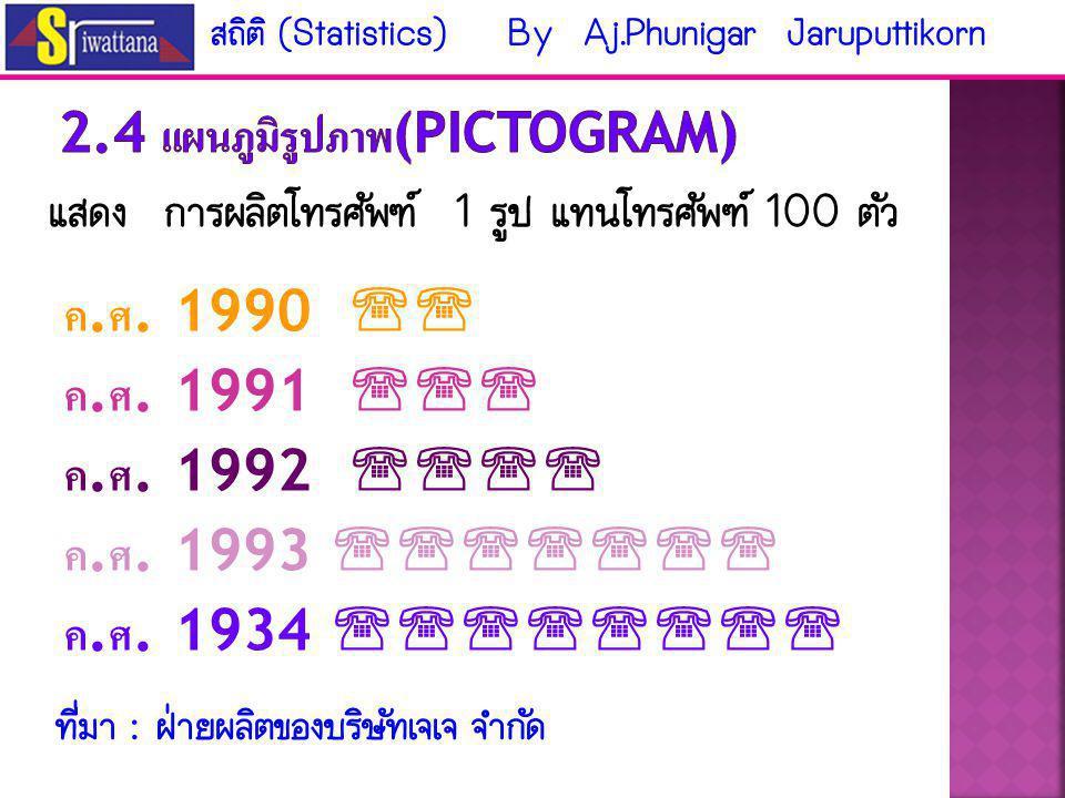 ที่มา : ฝ่ายบุลากรสถาบันเทคโนโลยีราชมงคล ปี 2544 49.33% 30.26% 14.28% 6.13% สถิติ (Statistics) By Aj.Phunigar Jaruputtikorn