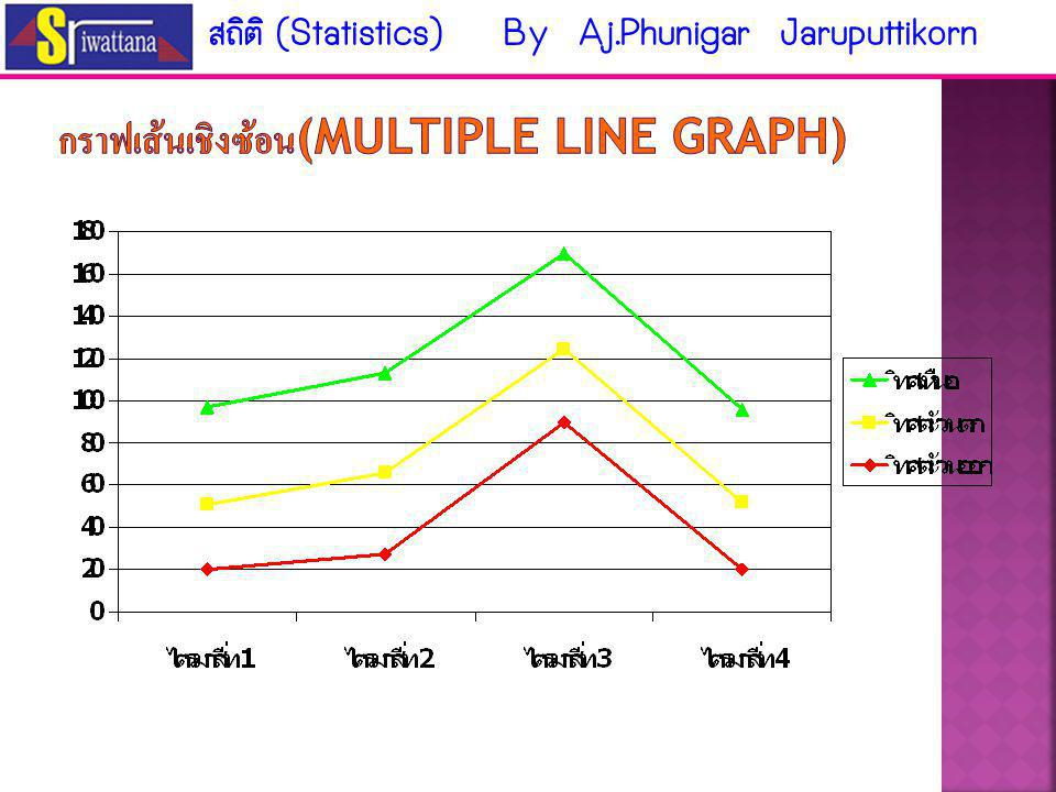 กราฟเส้นเชิงเดียว (Simple line graph) สถิติ (Statistics) By Aj.Phunigar Jaruputtikorn