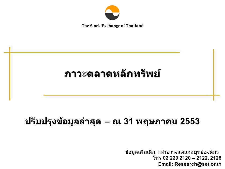 The Stock Exchange of Thailand ภาวะตลาดหลักทรัพย์ ปรับปรุงข้อมูลล่าสุด – ณ 31 พฤษภาคม 2553 ข้อมูลเพิ่มเติม : ฝ่ายวางแผนกลยุทธ์องค์กร โทร 02 229 2120 – 2122, 2128 Email: Research@set.or.th
