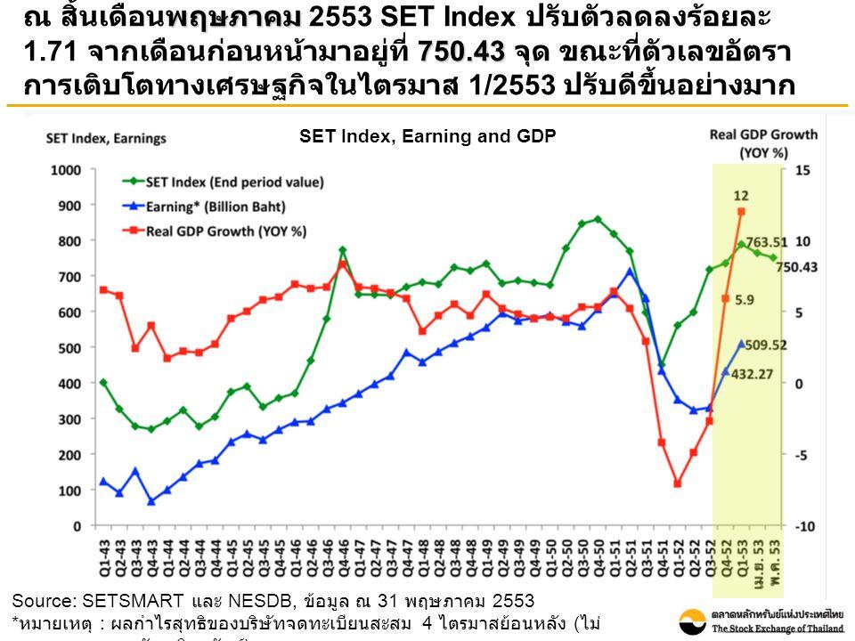 Source: SETSMART และ NESDB, ข้อมูล ณ 31 พฤษภาคม 2553 * หมายเหตุ : ผลกำไรสุทธิของบริษัทจดทะเบียนสะสม 4 ไตรมาสย้อนหลัง ( ไม่ รวมกองทุนรวมอสังหาริมทรัพย์ ) SET Index, Earning and GDP พฤษภาคม 750.43 ณ สิ้นเดือนพฤษภาคม 2553 SET Index ปรับตัวลดลงร้อยละ 1.71 จากเดือนก่อนหน้ามาอยู่ที่ 750.43 จุด ขณะที่ตัวเลขอัตรา การเติบโตทางเศรษฐกิจในไตรมาส 1/2553 ปรับดีขึ้นอย่างมาก