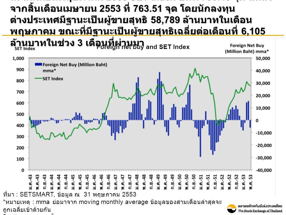 Foreign net buy and SET Index ณ สิ้นเดือนพฤษภาคม 2553 SET Index ปิดที่ 750.43 จุด ลดลง จากสิ้นเดือนเมษายน 2553 ที่ 763.51 จุด โดยนักลงทุน ต่างประเทศมีฐานะเป็นผู้ขายสุทธิ 58,789 ล้านบาทในเดือน พฤษภาคม ขณะที่มีฐานะเป็นผู้ขายสุทธิเฉลี่ยต่อเดือนที่ 6,105 ล้านบาทในช่วง 3 เดือนที่ผ่านมา ที่มา : SETSMART, ข้อมูล ณ 31 พฤษภาคม 2553 * หมายเหตุ : mma ย่อมาจาก moving monthly average ข้อมูลของสามเดือนล่าสุดจะ ถูกเฉลี่ยเข้าด้วยกัน โดยข้อมูลรวมของทั้ง SET และ mai