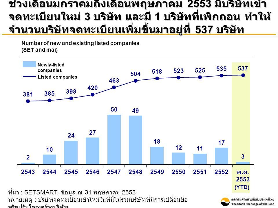 ที่มา : SETSMART, ข้อมูล ณ 31 พฤษภาคม 2553 หมายเหตุ : บริษัทจดทะเบียนเข้าใหม่ในที่นี้ไม่รวมบริษัทที่มีการเปลี่ยนชื่อ หรือปรับโครงสร้างบริษัท ช่วงเดือนมกราคมถึงเดือนพฤษภาคม 2553 มีบริษัทเข้า จดทะเบียนใหม่ 3 บริษัท และมี 1 บริษัทที่เพิกถอน ทำให้ จำนวนบริษัทจดทะเบียนเพิ่มขึ้นมาอยู่ที่ 537 บริษัท Number of new and existing listed companies (SET and mai) (YTD) Newly-listed companies Listed companies
