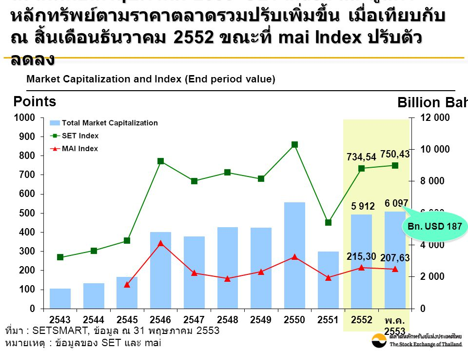 Points Billion Baht ที่มา : SETSMART, ข้อมูล ณ 31 พฤษภาคม 2553 หมายเหตุ : ข้อมูลของ SET และ mai ณ สิ้นเดือนพฤษภาคม 2553 SET Index และมูลค่า หลักทรัพย์ตามราคาตลาดรวมปรับเพิ่มขึ้น เมื่อเทียบกับ ณ สิ้นเดือนธันวาคม 2552 ขณะที่ mai Index ปรับตัว ลดลง Market Capitalization and Index (End period value) Bn.