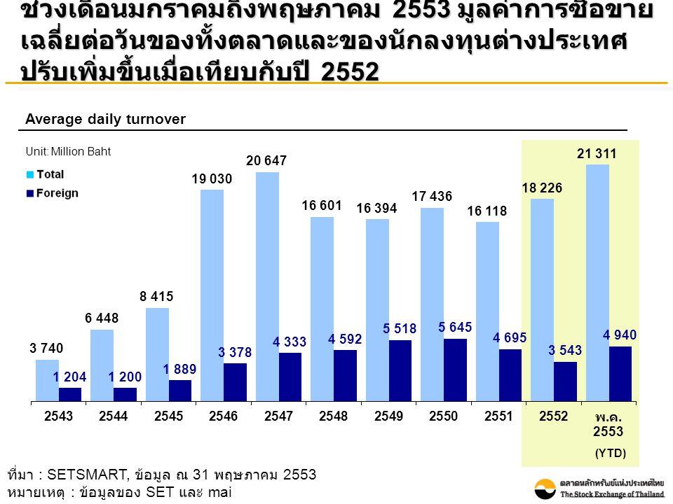 ช่วงเดือนมกราคมถึงพฤษภาคม 2553 มูลค่าการซื้อขาย เฉลี่ยต่อวันของทั้งตลาดและของนักลงทุนต่างประเทศ ปรับเพิ่มขึ้นเมื่อเทียบกับปี 2552 Average daily turnover Unit: Million Baht ที่มา : SETSMART, ข้อมูล ณ 31 พฤษภาคม 2553 หมายเหตุ : ข้อมูลของ SET และ mai (YTD)