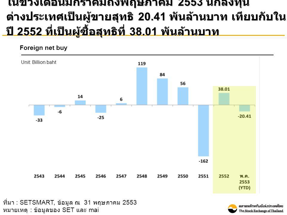ในช่วงเดือนมกราคมถึงพฤษภาคม 2553 นักลงทุน ต่างประเทศเป็นผู้ขายสุทธิ 20.41 พันล้านบาท เทียบกับใน ปี 2552 ที่เป็นผู้ซื้อสุทธิที่ 38.01 พันล้านบาท Foreign net buy Unit: Billion baht ที่มา : SETSMART, ข้อมูล ณ 31 พฤษภาคม 2553 หมายเหตุ : ข้อมูลของ SET และ mai
