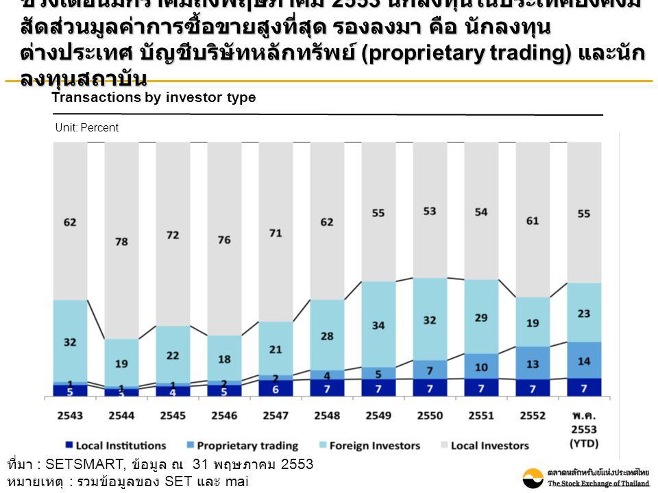 ช่วงเดือนมกราคมถึงพฤษภาคม 2553 นักลงทุนในประเทศยังคงมี สัดส่วนมูลค่าการซื้อขายสูงที่สุด รองลงมา คือ นักลงทุน ต่างประเทศ บัญชีบริษัทหลักทรัพย์ (proprietary trading) และนัก ลงทุนสถาบัน ที่มา : SETSMART, ข้อมูล ณ 31 พฤษภาคม 2553 หมายเหตุ : รวมข้อมูลของ SET และ mai Transactions by investor type Unit: Percent