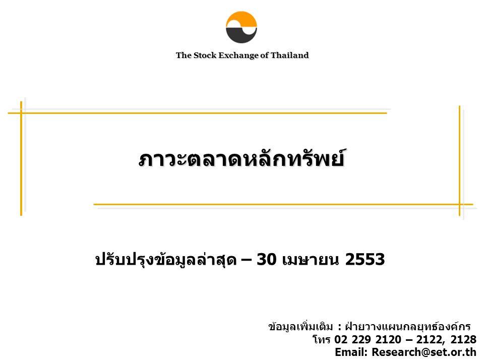 Foreign net buy and SET Index ณ สิ้นเดือนเมษายน 2553 SET Index ปิดที่ 763.51 จุด ลดลงจากสิ้น เดือนมีนาคม 2553 ที่ 787.98 จุด โดยนักลงทุนต่างประเทศมีฐานะเป็น ผู้ขายสุทธิ 4,092 ล้านบาทในเดือนเมษายน ขณะที่มีฐานะเป็นผู้ซื้อสุทธิ เฉลี่ยต่อเดือนที่ 15,295 ล้านบาทในช่วง 3 เดือนที่ผ่านมา Foreign net buy SET index ที่มา : SETSMART, ข้อมูล ณ 30 เมษายน 2553 หมายเหตุ : ข้อมูลของ SET และ mai