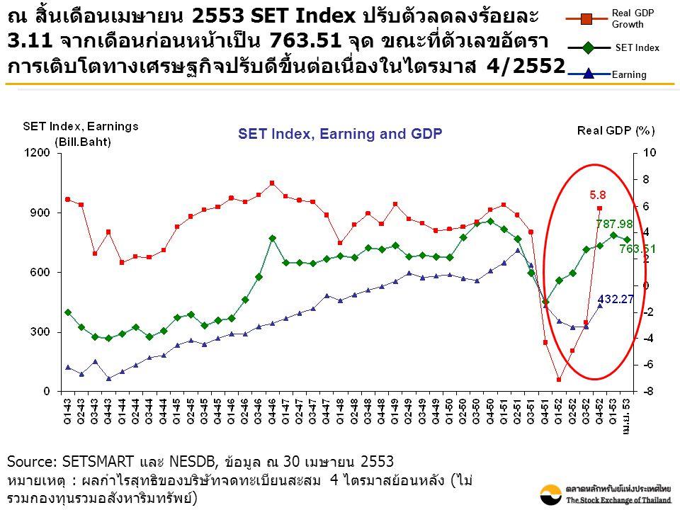 Source: SETSMART และ NESDB, ข้อมูล ณ 30 เมษายน 2553 หมายเหตุ : ผลกำไรสุทธิของบริษัทจดทะเบียนสะสม 4 ไตรมาสย้อนหลัง ( ไม่ รวมกองทุนรวมอสังหาริมทรัพย์ )