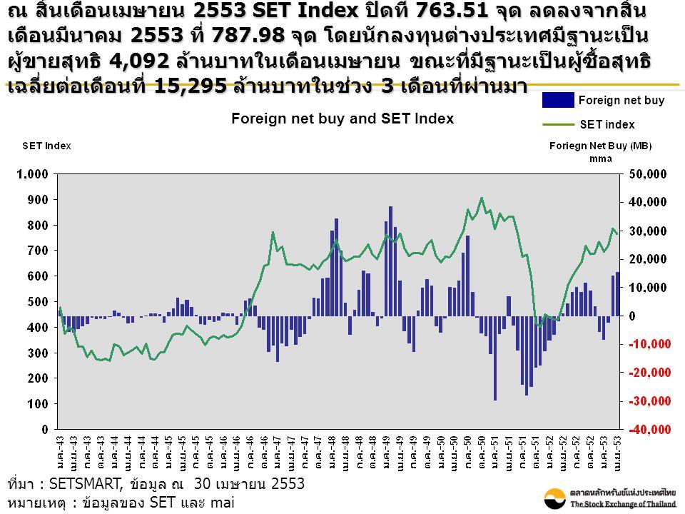Foreign net buy and SET Index ณ สิ้นเดือนเมษายน 2553 SET Index ปิดที่ 763.51 จุด ลดลงจากสิ้น เดือนมีนาคม 2553 ที่ 787.98 จุด โดยนักลงทุนต่างประเทศมีฐา