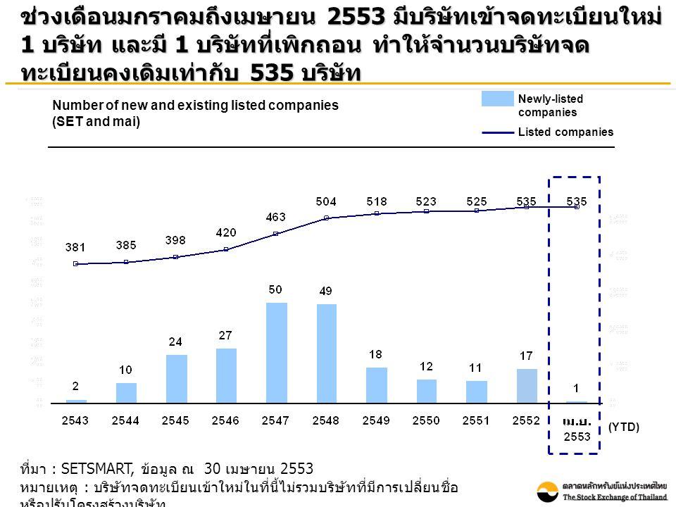 Points Billion Baht ที่มา : SETSMART, ข้อมูล ณ 30 เมษายน 2553 หมายเหตุ : ข้อมูลของ SET และ mai ณ สิ้นเดือนเมษายน 2553 SET Index และมูลค่าหลักทรัพย์ ตามราคาตลาดรวมปรับเพิ่มขึ้น ขณะที่ mai Index ปรับตัว ลดลงเมื่อเทียบกับ ณ สิ้นเดือน ธันวาคม 2552 Market Capitalization and Index (End period value) Total Market Capitalization SET index mai index (Bn.USD 190)