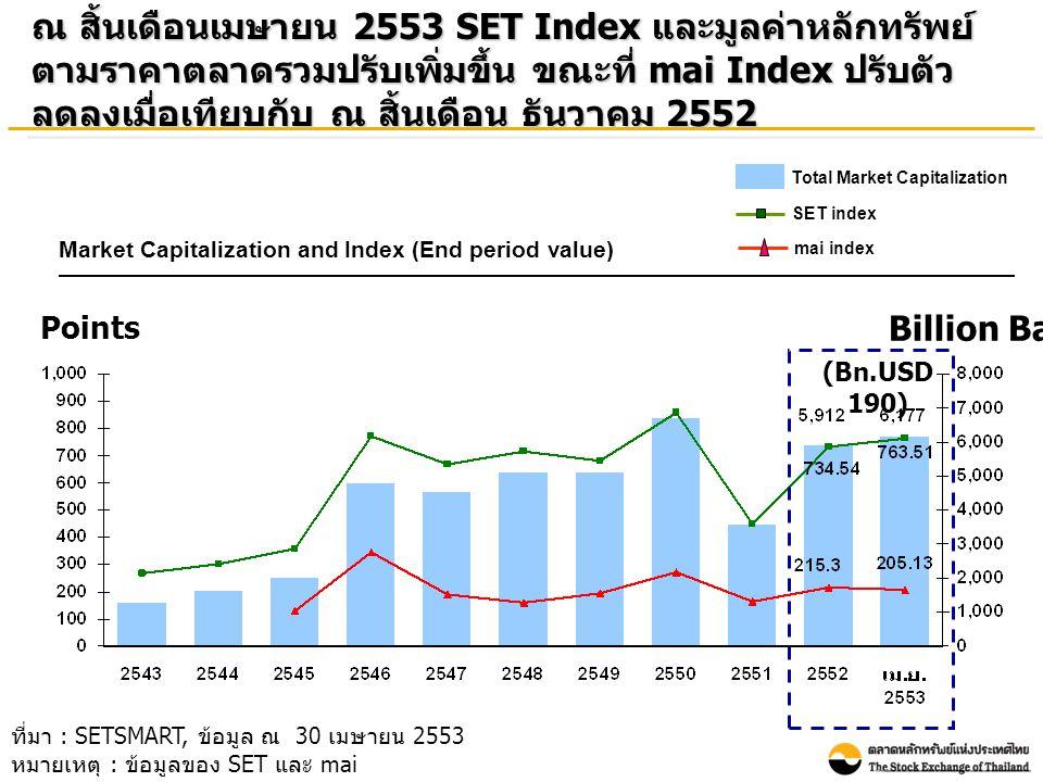 Points Billion Baht ที่มา : SETSMART, ข้อมูล ณ 30 เมษายน 2553 หมายเหตุ : ข้อมูลของ SET และ mai ณ สิ้นเดือนเมษายน 2553 SET Index และมูลค่าหลักทรัพย์ ตา