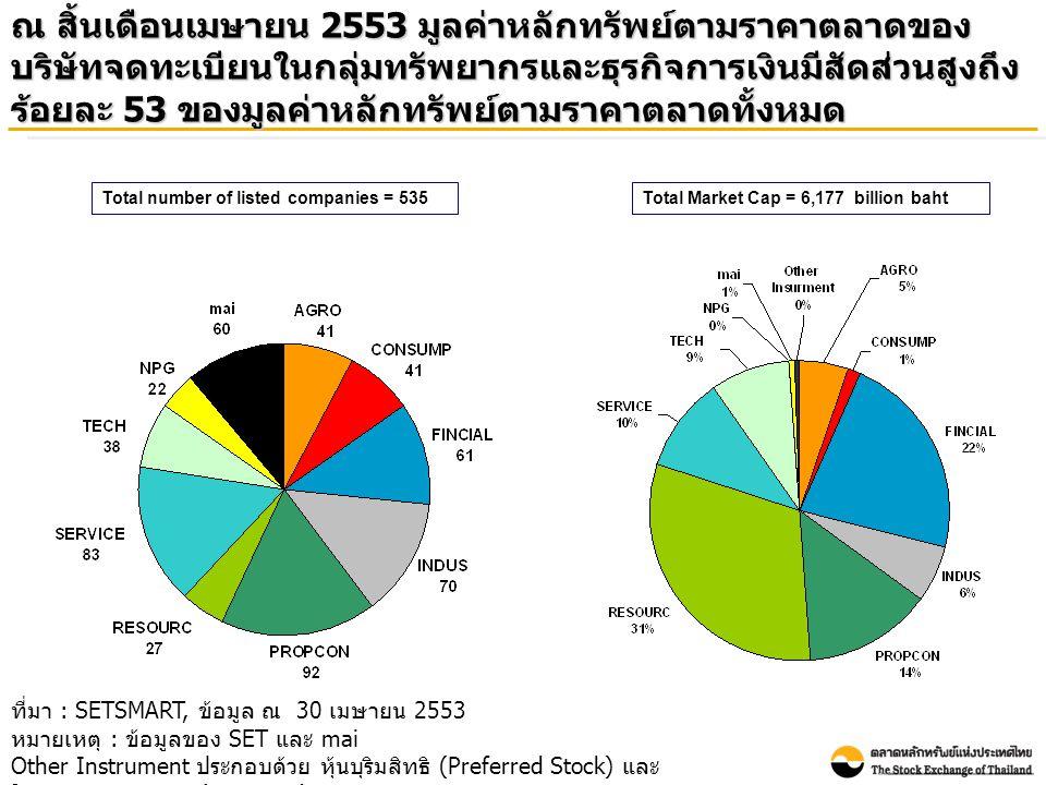 ณ สิ้นเดือนเมษายน 2553 มูลค่าหลักทรัพย์ตามราคาตลาดของ บริษัทจดทะเบียนในกลุ่มทรัพยากรและธุรกิจการเงินมีสัดส่วนสูงถึง ร้อยละ 53 ของมูลค่าหลักทรัพย์ตามรา