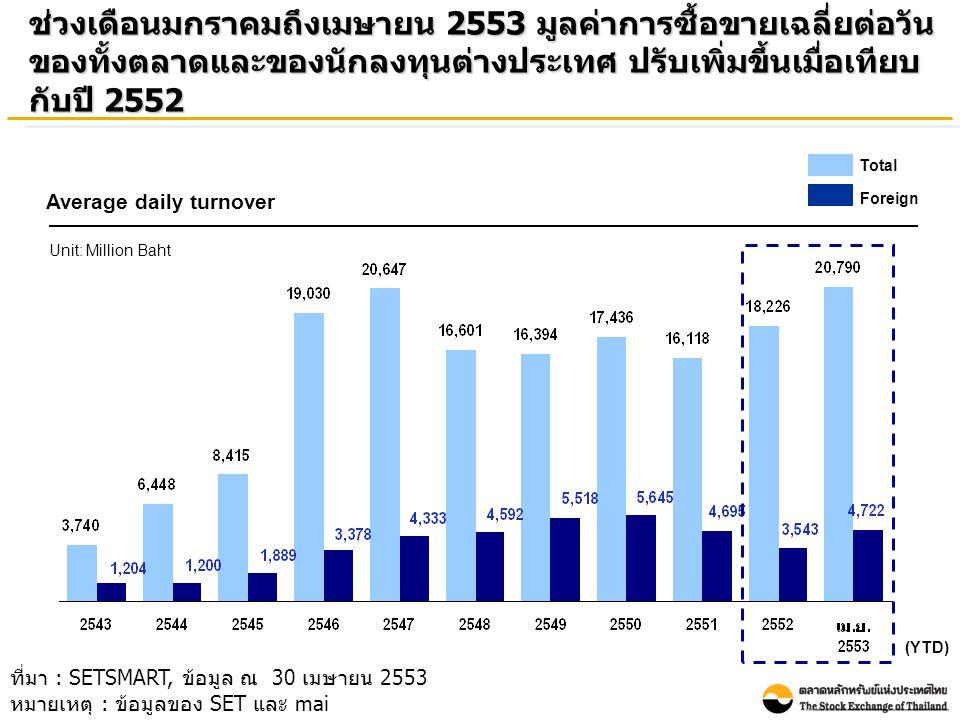ในช่วงเดือนมกราคมถึงเมษายน 2553 นักลงทุนต่างประเทศเป็นผู้ ซื้อสุทธิ 38.38 พันล้านบาท ใกล้เคียงกับปี 2552 ที่เป็นผู้ซื้อสุทธิที่ 38.01 พันล้านบาท Foreign net buy Unit: Billion baht - 16 2 ที่มา : SETSMART, ข้อมูล ณ 30 เมษายน 2553 หมายเหตุ : ข้อมูลของ SET และ mai (YTD)