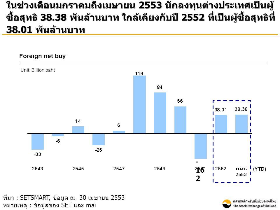 ในช่วงเดือนมกราคมถึงเมษายน 2553 นักลงทุนต่างประเทศเป็นผู้ ซื้อสุทธิ 38.38 พันล้านบาท ใกล้เคียงกับปี 2552 ที่เป็นผู้ซื้อสุทธิที่ 38.01 พันล้านบาท Forei