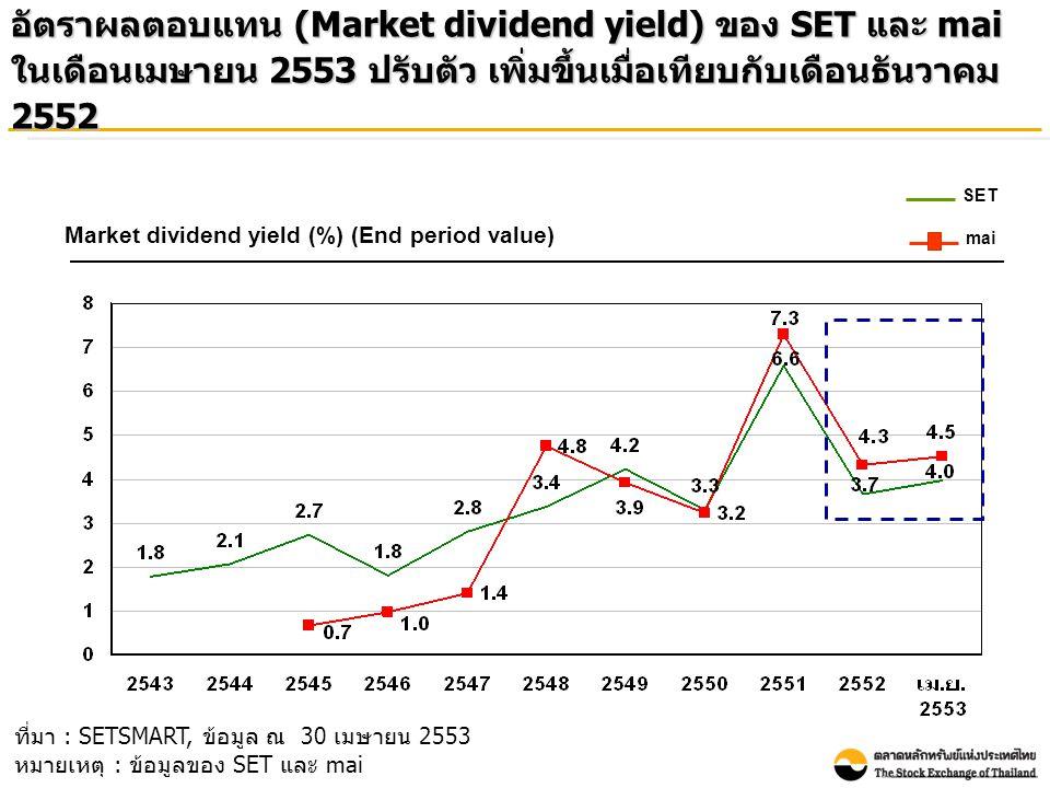อัตราผลตอบแทน (Market dividend yield) ของ SET และ mai ในเดือนเมษายน 2553 ปรับตัว เพิ่มขึ้นเมื่อเทียบกับเดือนธันวาคม 2552 Market dividend yield (%) (En
