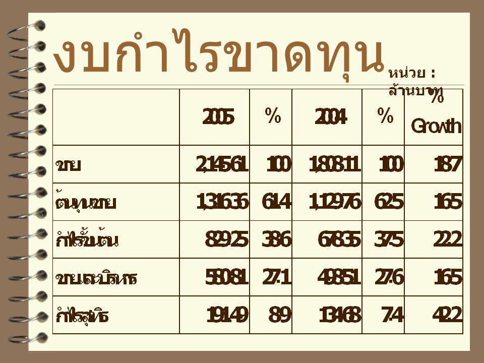 Investor Relation  www.farmhouse.co.th  E-mail : petcharat@farmhouse. co.th